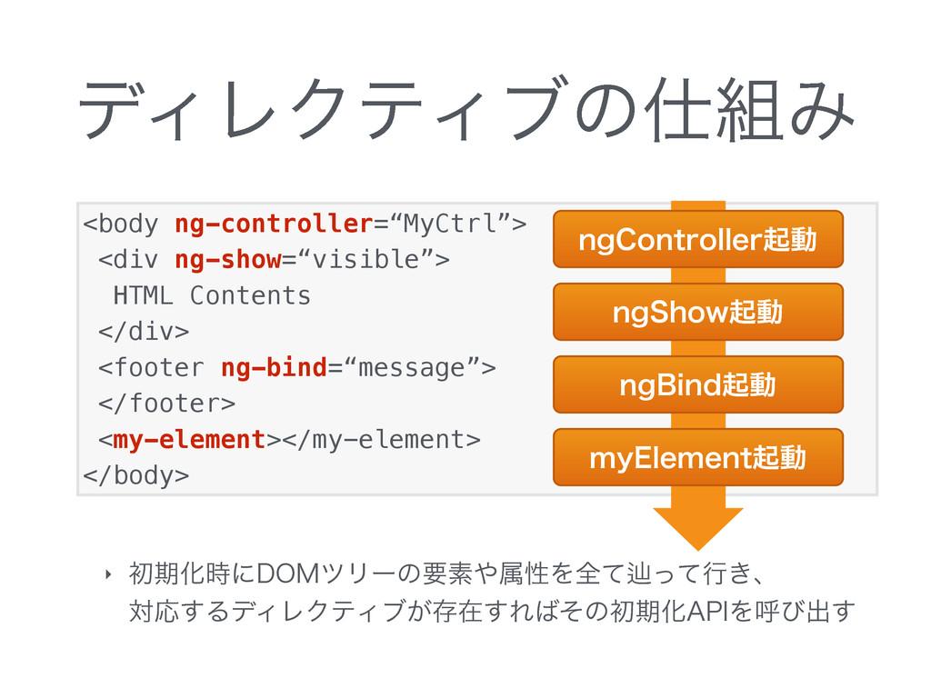 """<body ng-controller=""""MyCtrl""""> <div ng-show=""""vis..."""