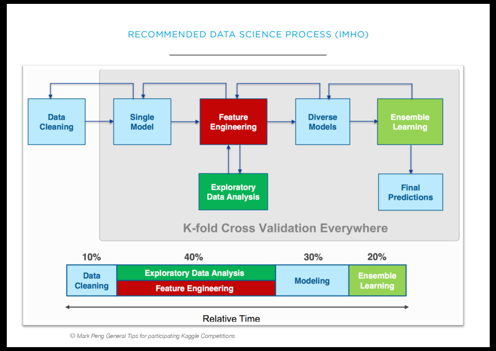 RECOMMENDED DATA SCIENCE PROCESS (IMHO) © Mark ...