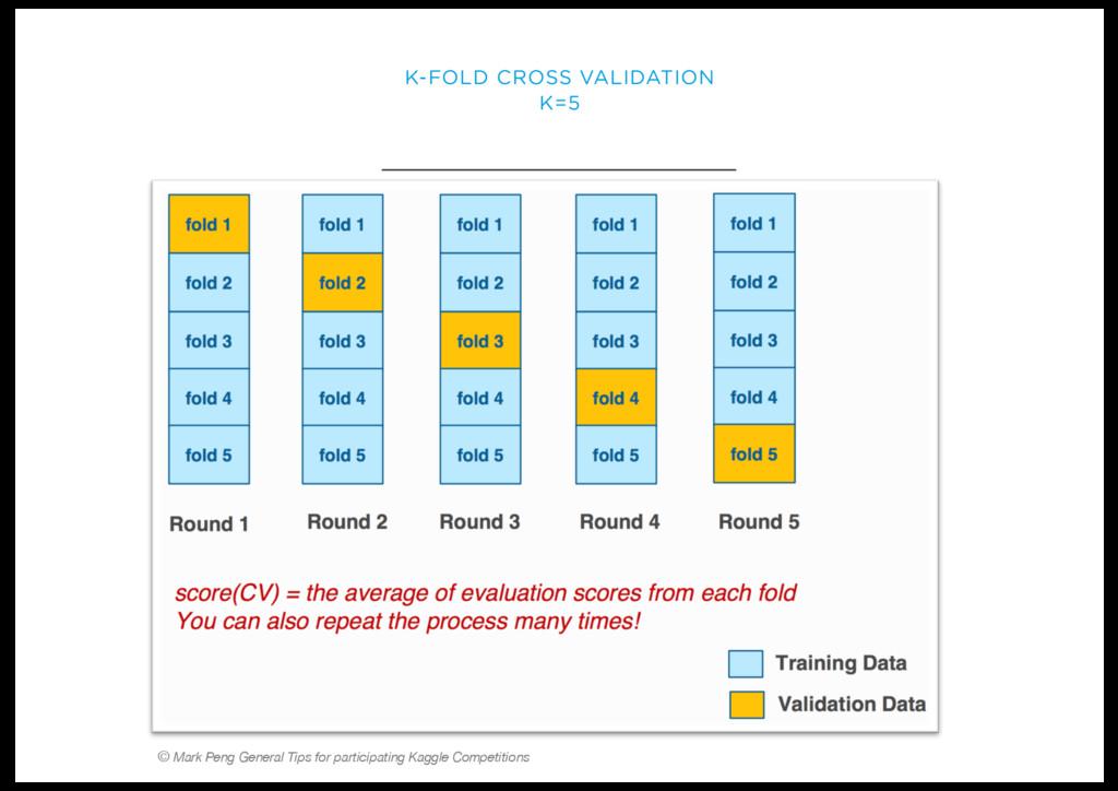 K-FOLD CROSS VALIDATION K=5 © Mark Peng General...