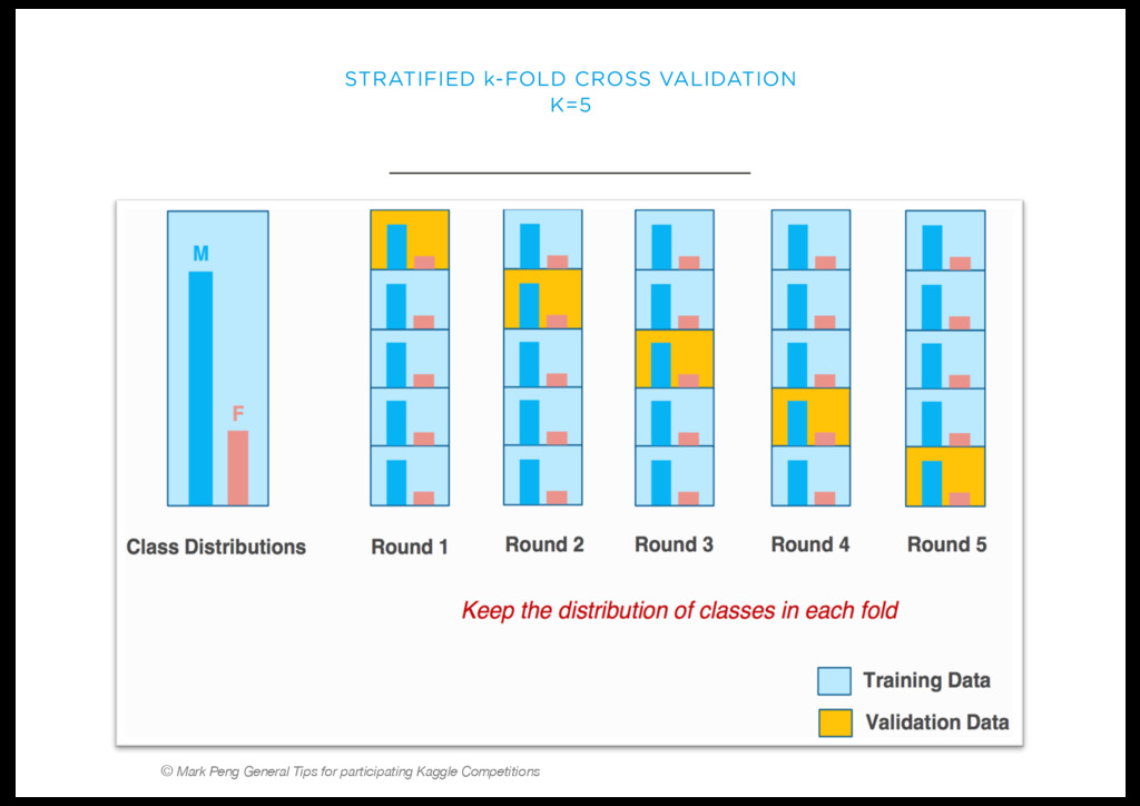 STRATIFIED k-FOLD CROSS VALIDATION K=5 © Mark P...