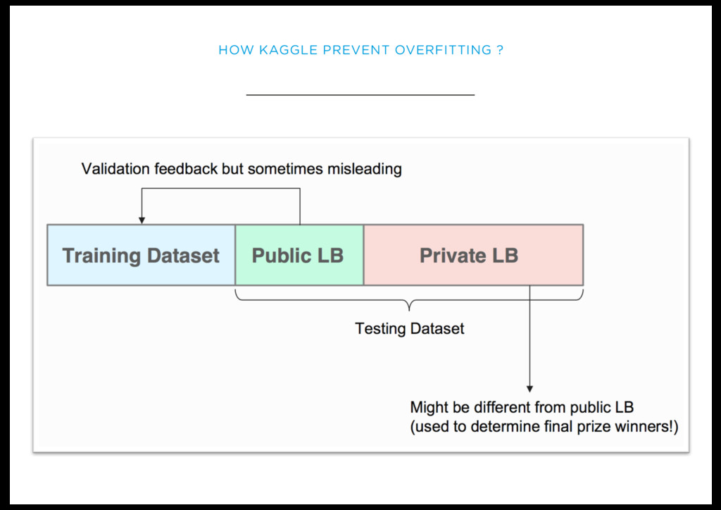 HOW KAGGLE PREVENT OVERFITTING ?