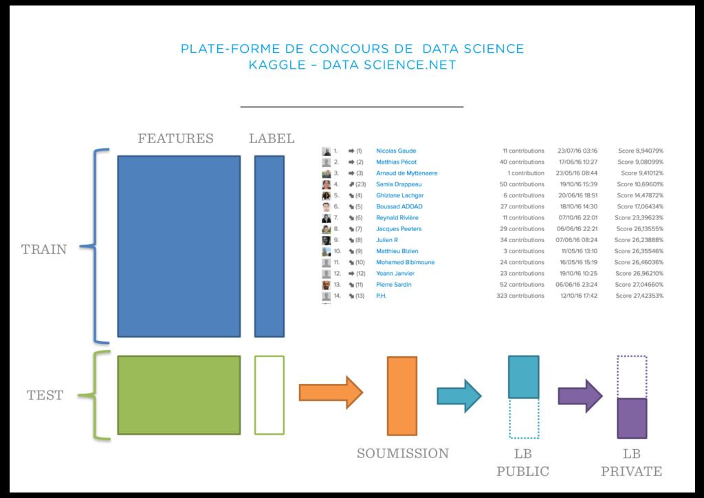 PLATE-FORME DE CONCOURS DE DATA SCIENCE KAGGLE ...