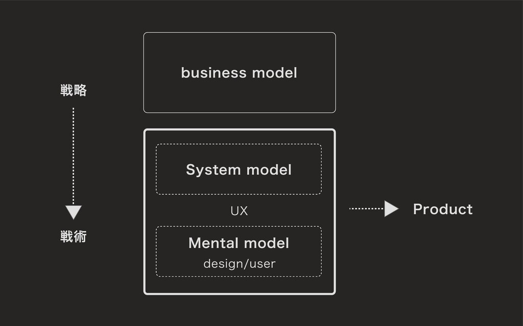 business model System model Product 戦略 戦術 Menta...