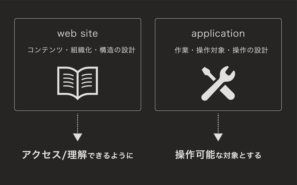 web site application アクセス/理解できるように 操作可能な対象とする コ...
