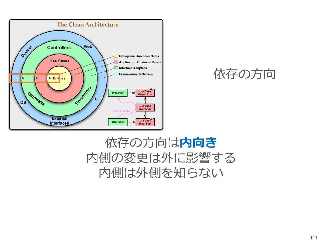 111 依存の方向は内向き 内側の変更は外に影響する 内側は外側を知らない 依存の方向