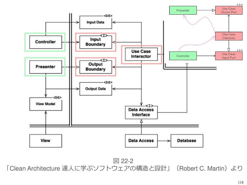 118 図 22-2 「Clean Architecture 達人に学ぶソフトウェアの構造と設...