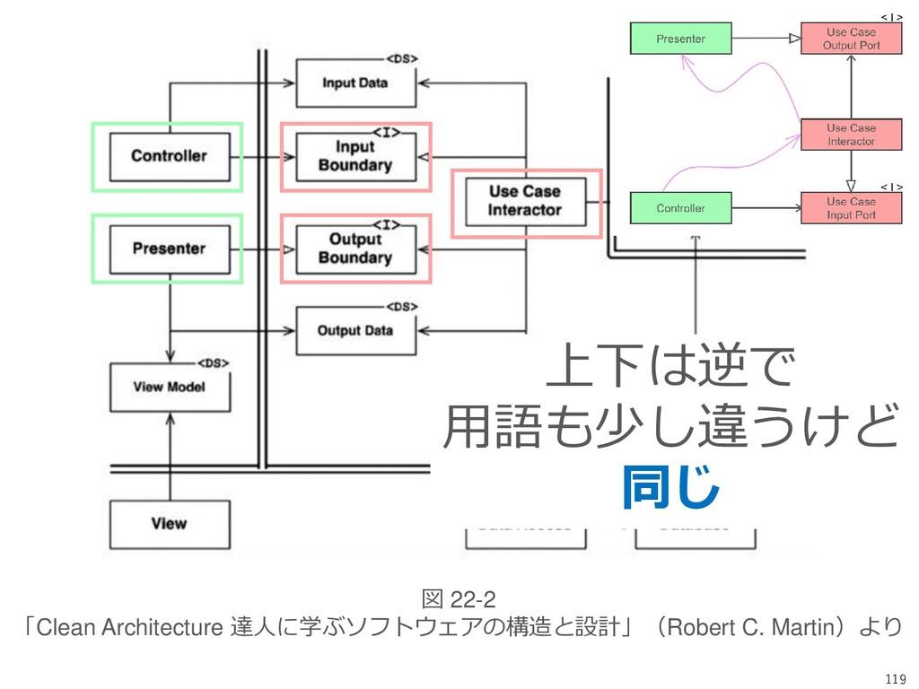 119 図 22-2 「Clean Architecture 達人に学ぶソフトウェアの構造と設...