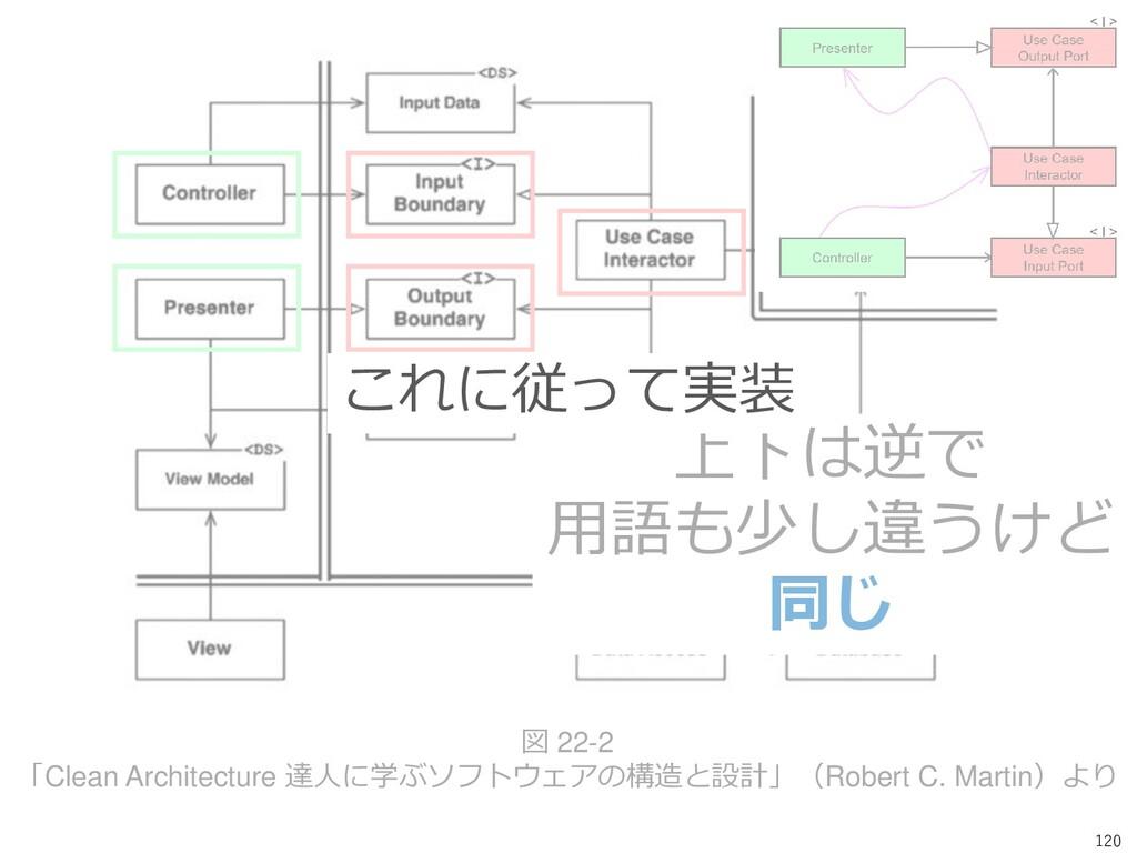 120 図 22-2 「Clean Architecture 達人に学ぶソフトウェアの構造と設...