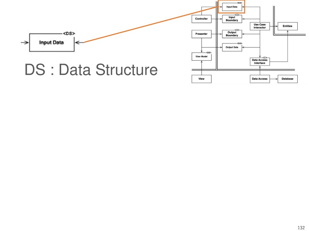 132 DS : Data Structure