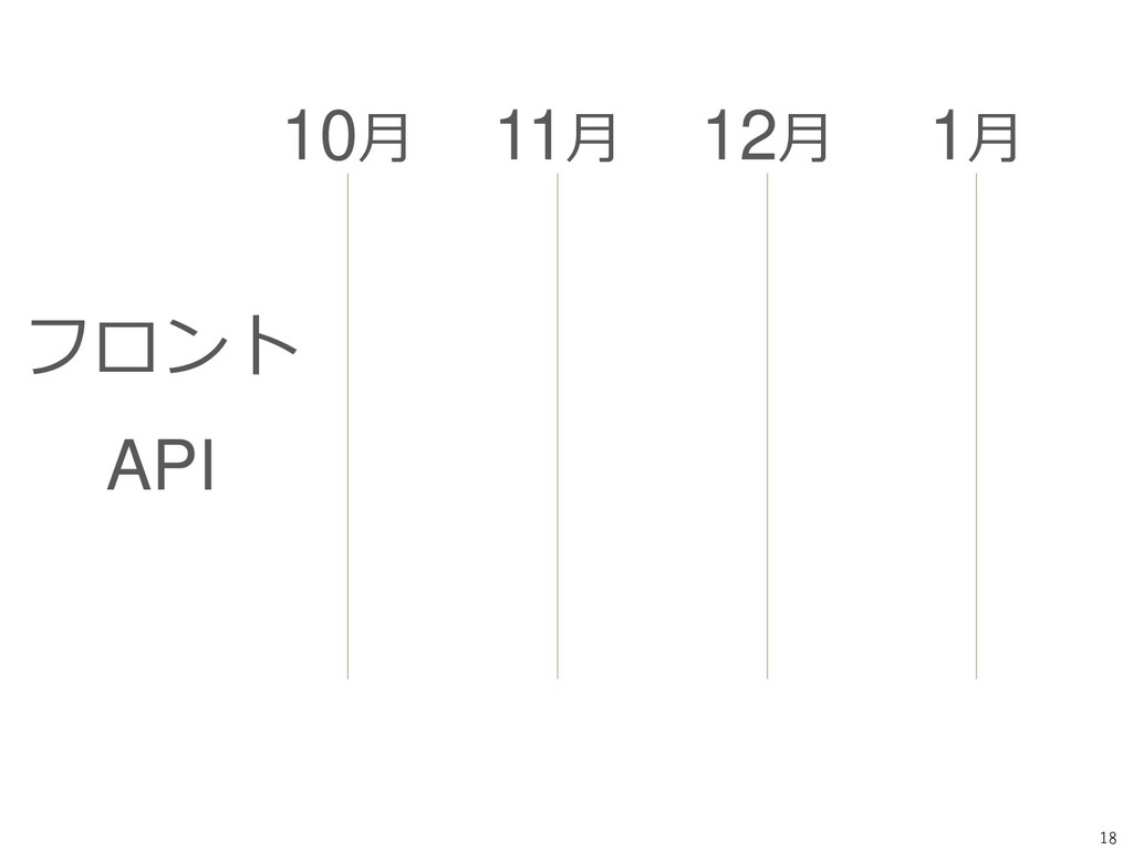 18 フロント API 10月 11月 12月 1月