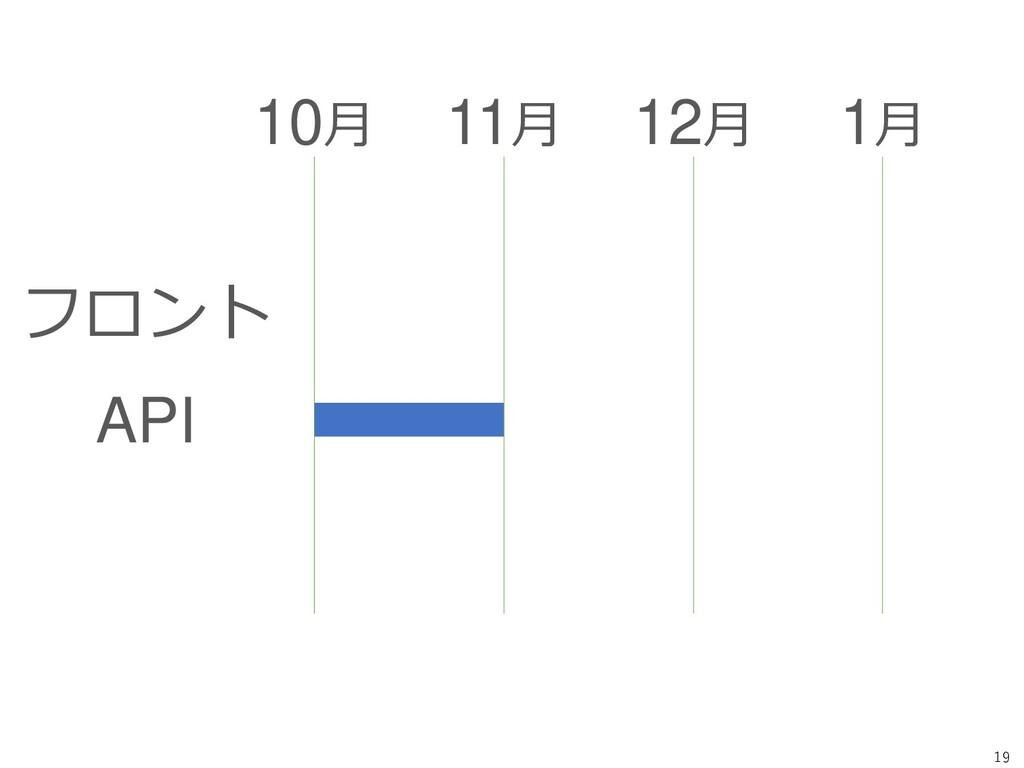 19 フロント API 10月 11月 12月 1月