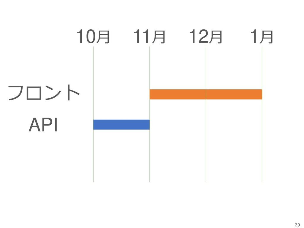 20 フロント API 10月 11月 12月 1月