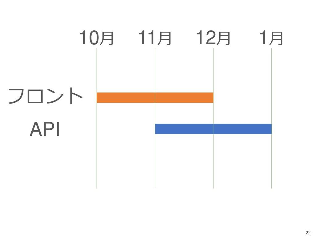 22 フロント API 10月 11月 12月 1月