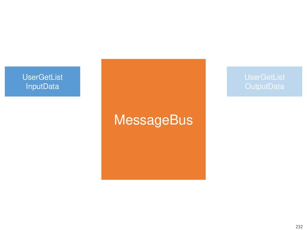 232 MessageBus UserGetList InputData UserGetLis...