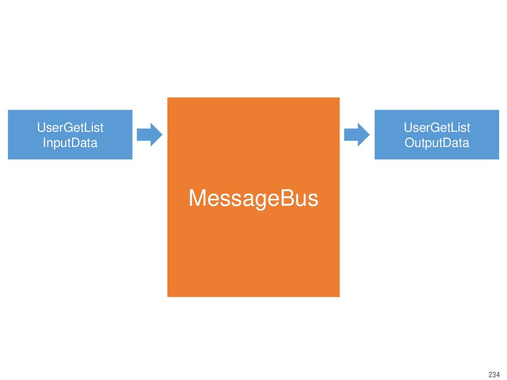 234 MessageBus UserGetList InputData UserGetLis...