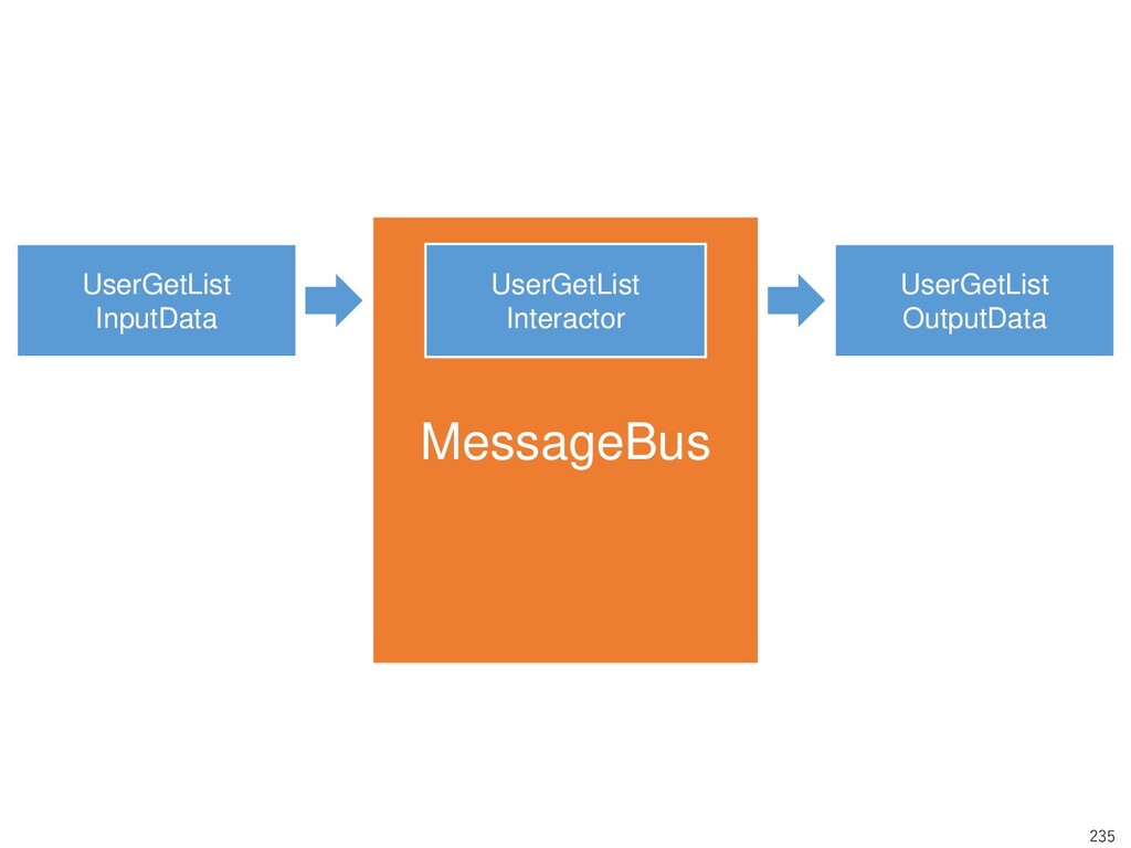 235 MessageBus UserGetList InputData UserGetLis...
