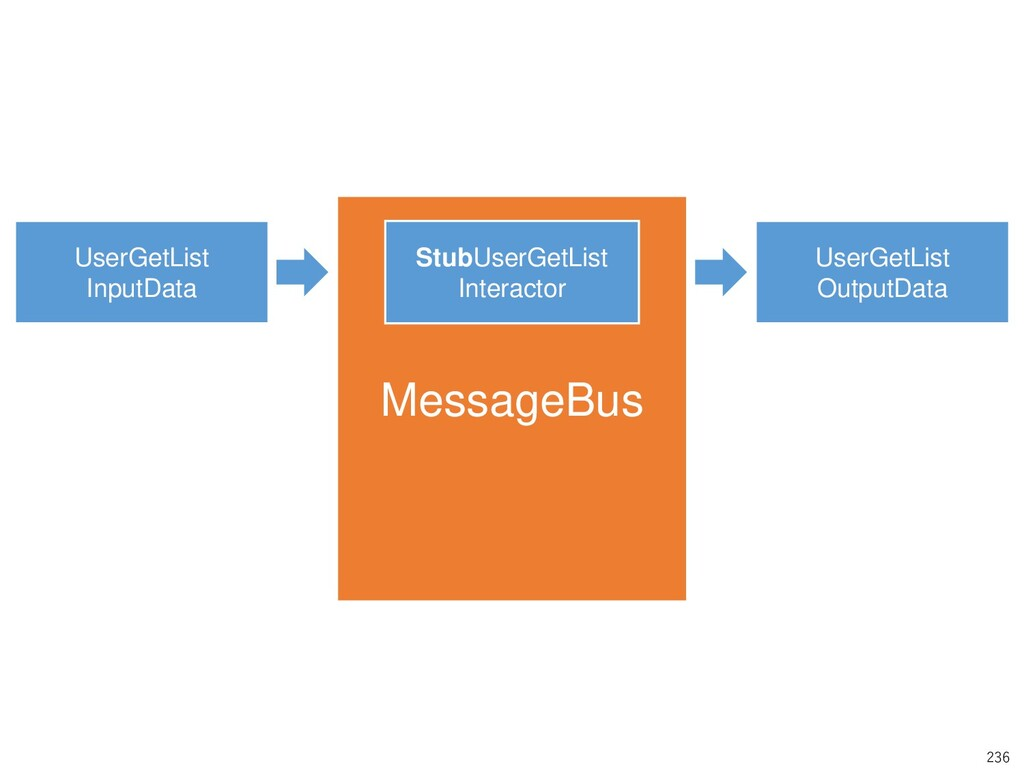 236 MessageBus UserGetList InputData UserGetLis...