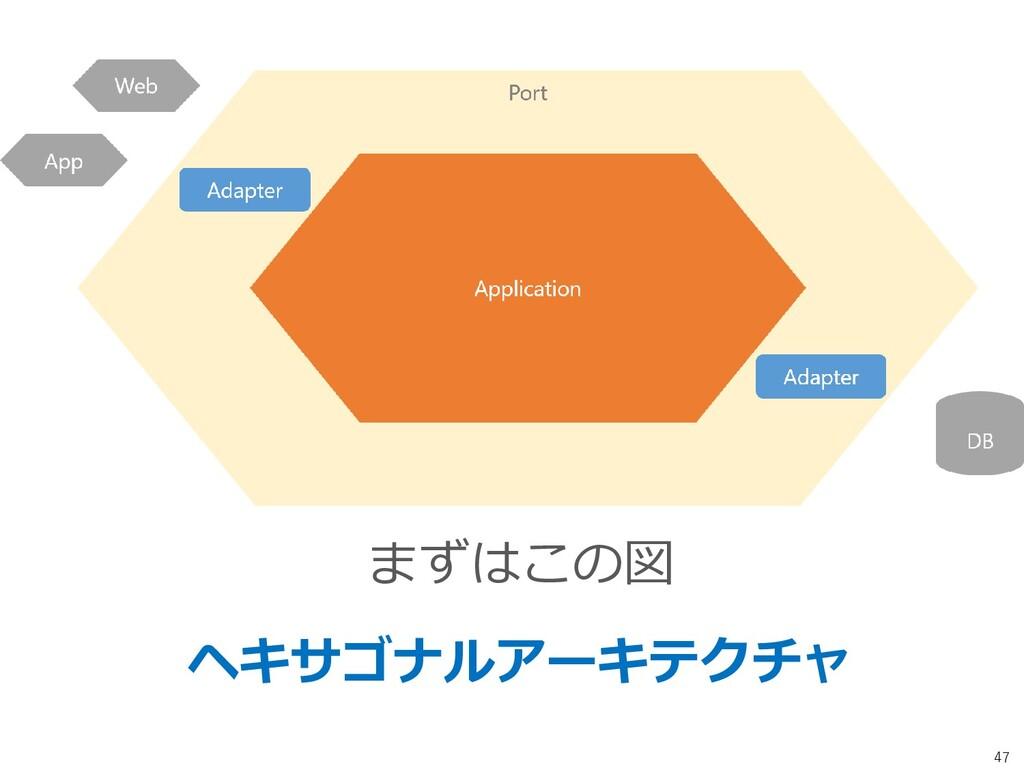 47 まずはこの図 ヘキサゴナルアーキテクチャ