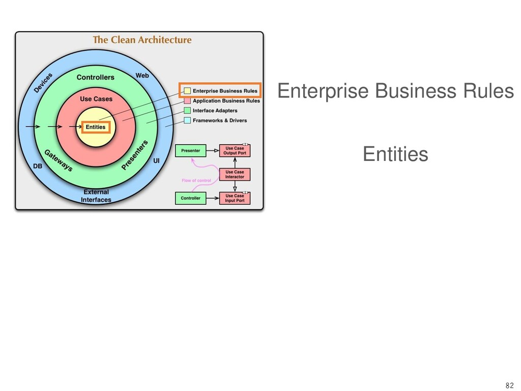 82 Enterprise Business Rules Entities