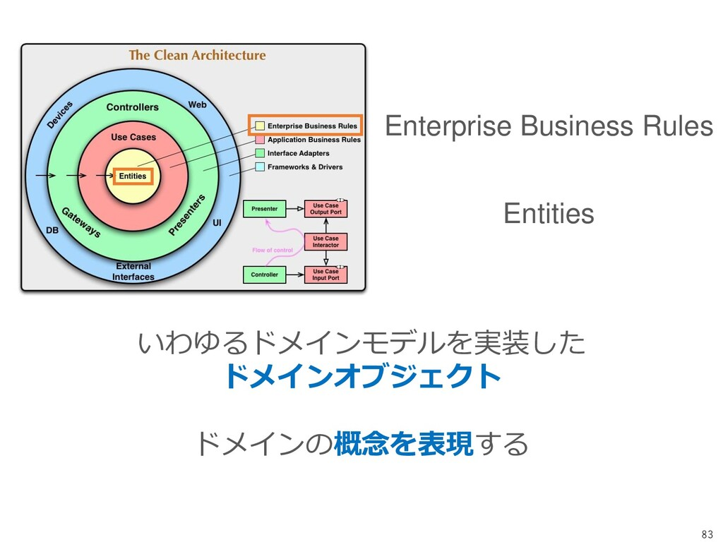83 Enterprise Business Rules Entities いわゆるドメインモ...