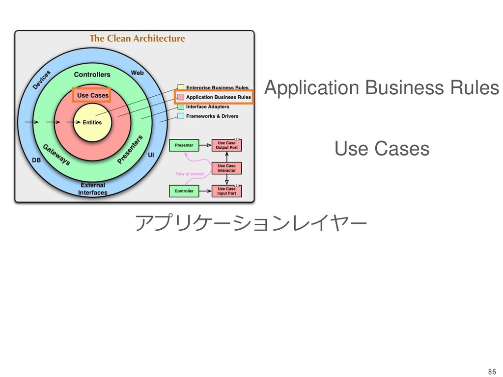 86 Application Business Rules Use Cases アプリケーショ...