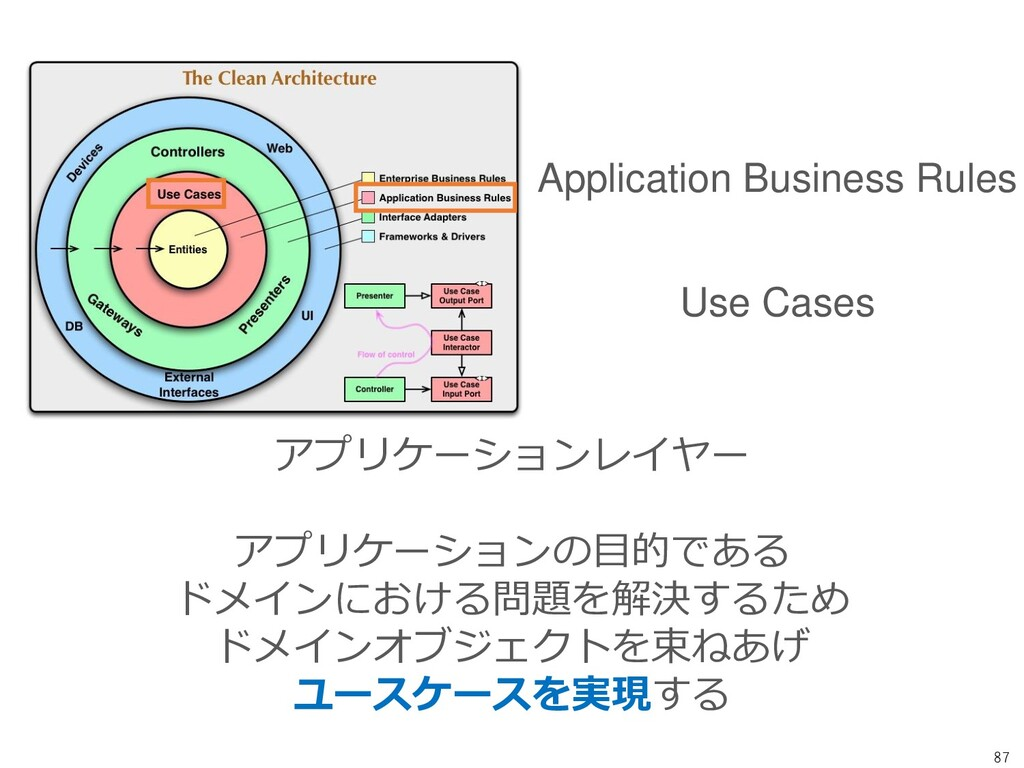 87 Application Business Rules Use Cases アプリケーショ...