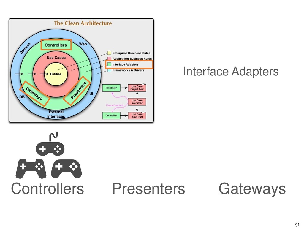 91 Controllers Presenters Gateways Interface Ad...