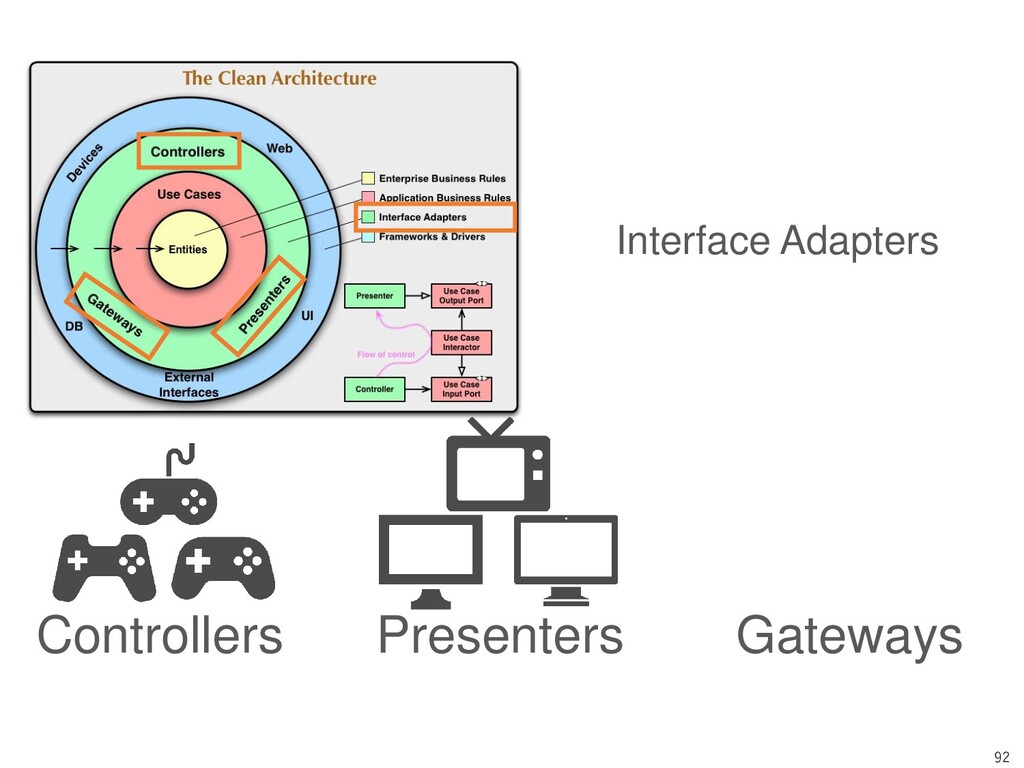 92 Controllers Presenters Gateways Interface Ad...