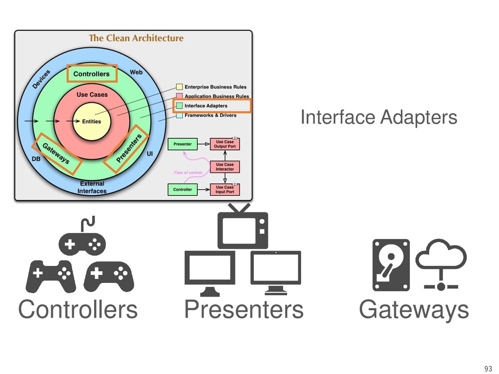 93 Controllers Presenters Gateways Interface Ad...
