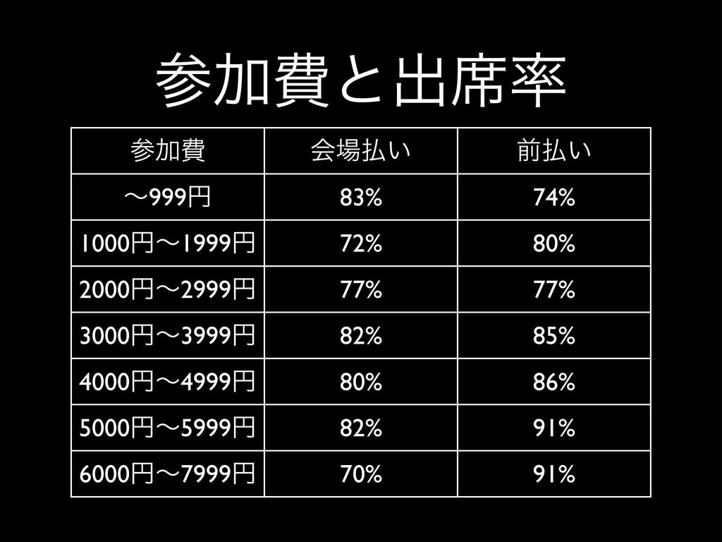 Ճඅ ձ͍ લ͍ ʙ999ԁ 83% 74% 1000ԁʙ1999ԁ 72% 80% ...