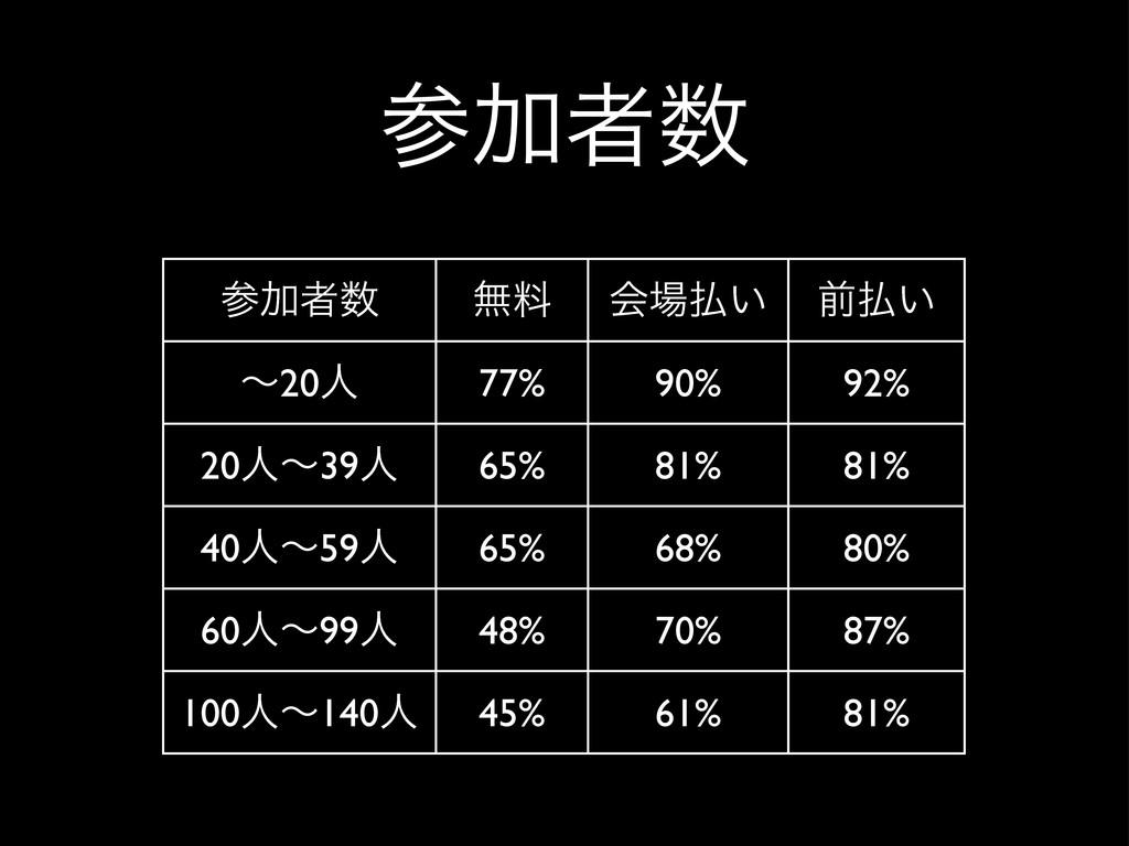Ճऀ Ճऀ ແྉ ձ͍ લ͍ ʙ20ਓ 77% 90% 92% 20ਓʙ39ਓ ...
