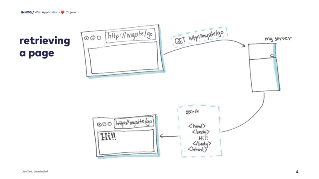 retrieving a page 4 Web Applications ❤ Clojure ...