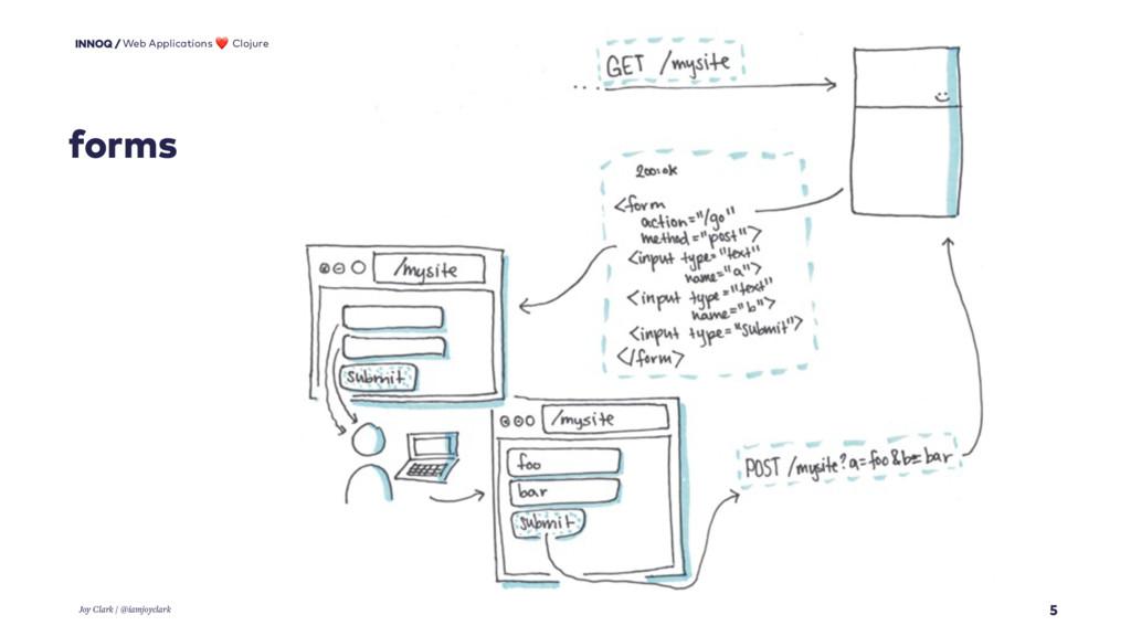 forms 5 Web Applications ❤ Clojure Joy Clark / ...