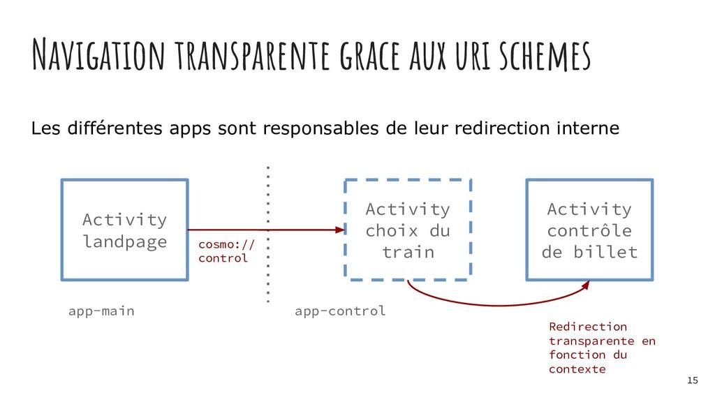 Navigation transparente grace aux uri schemes L...