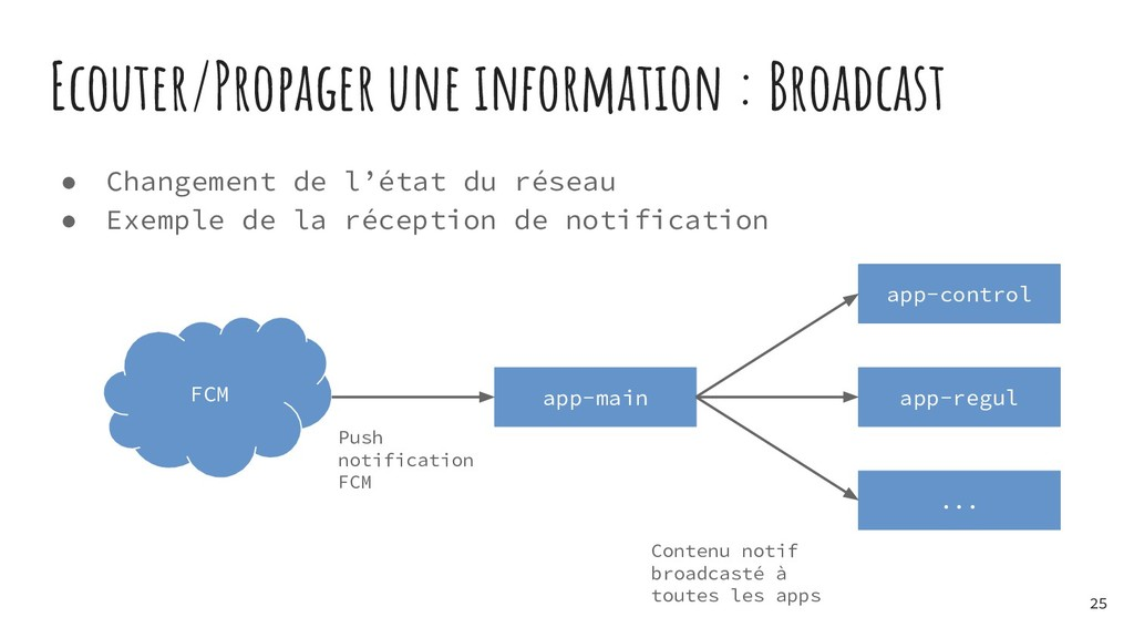 Ecouter/Propager une information : Broadcast ● ...