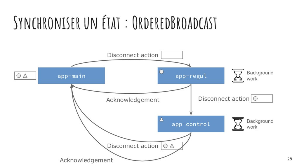 Synchroniser un état : OrderedBroadcast app-mai...