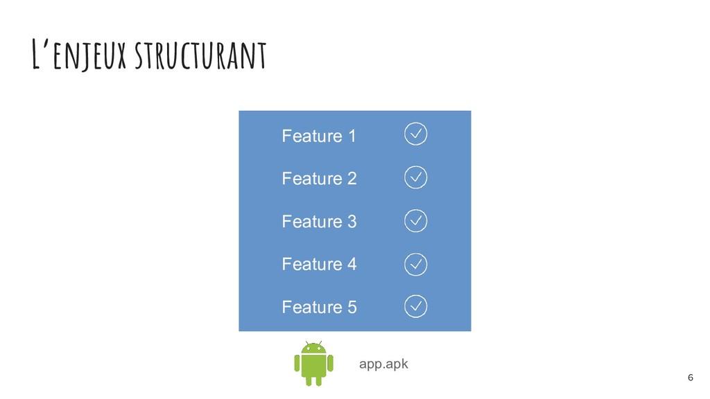 L'enjeux structurant Feature 1 Feature 2 Featur...