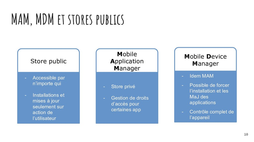 MAM, MDM et stores publics - Accessible par n'i...