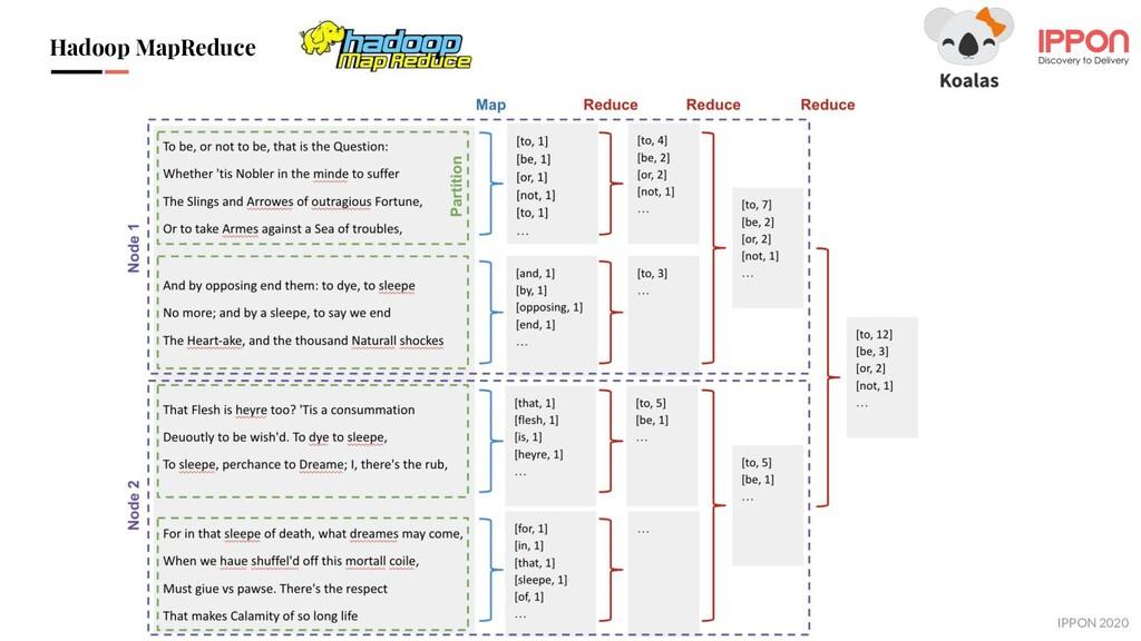 IPPON 2019 Hadoop MapReduce IPPON 2020