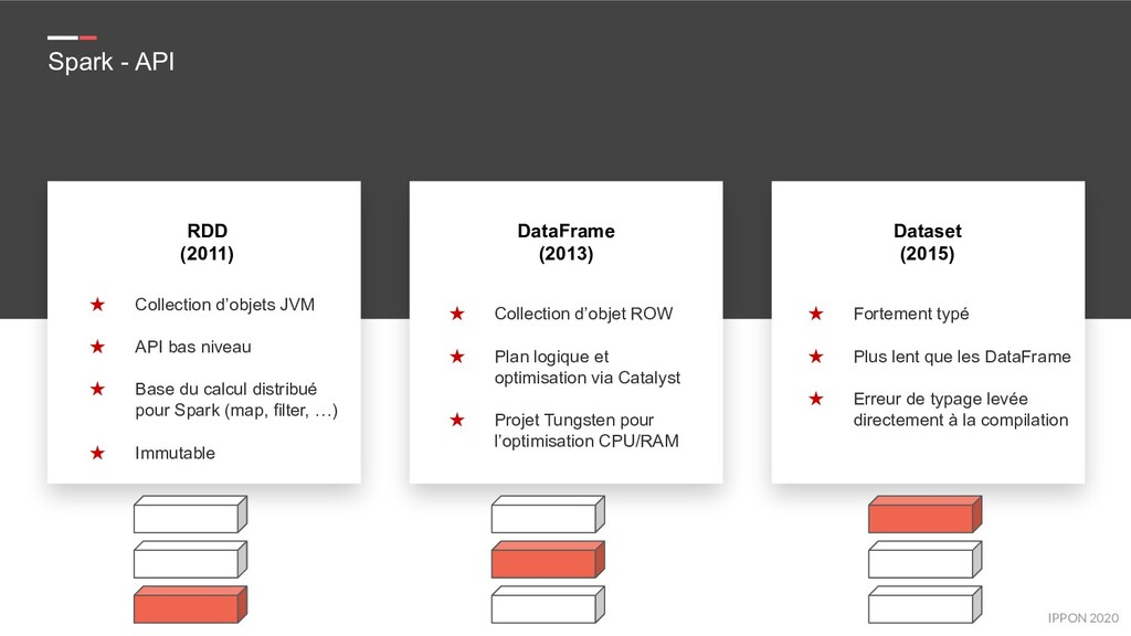 IPPON 2019 IPPON 2019 Spark - API RDD (2011) ★ ...