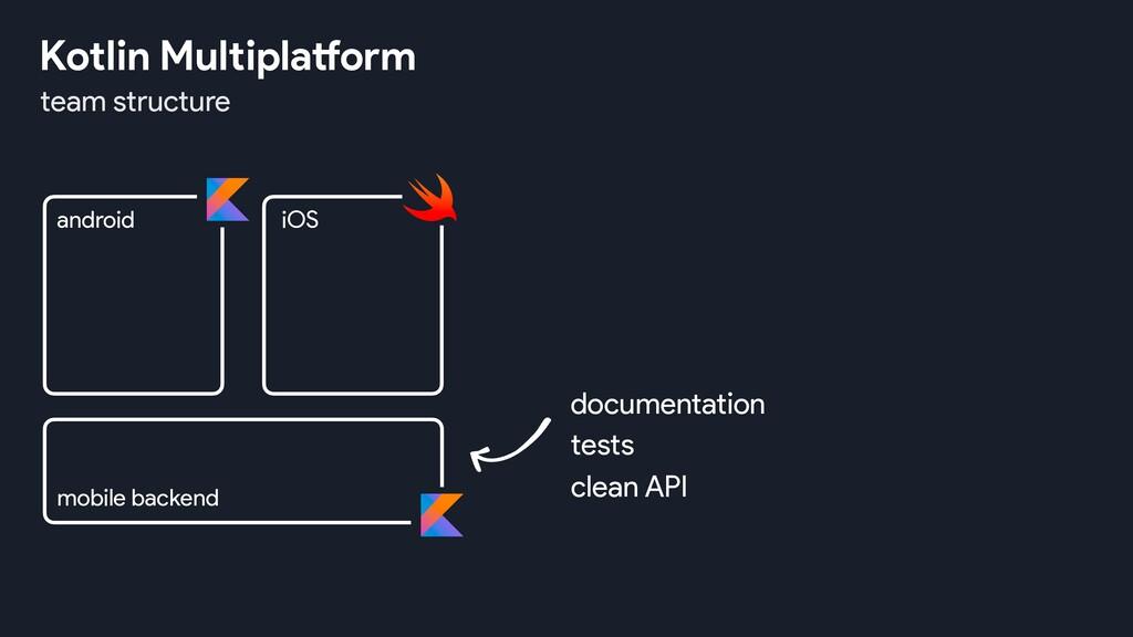 team structure Kotlin Multiplatform android iOS...