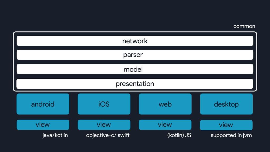 android iOS web desktop model parser network pr...