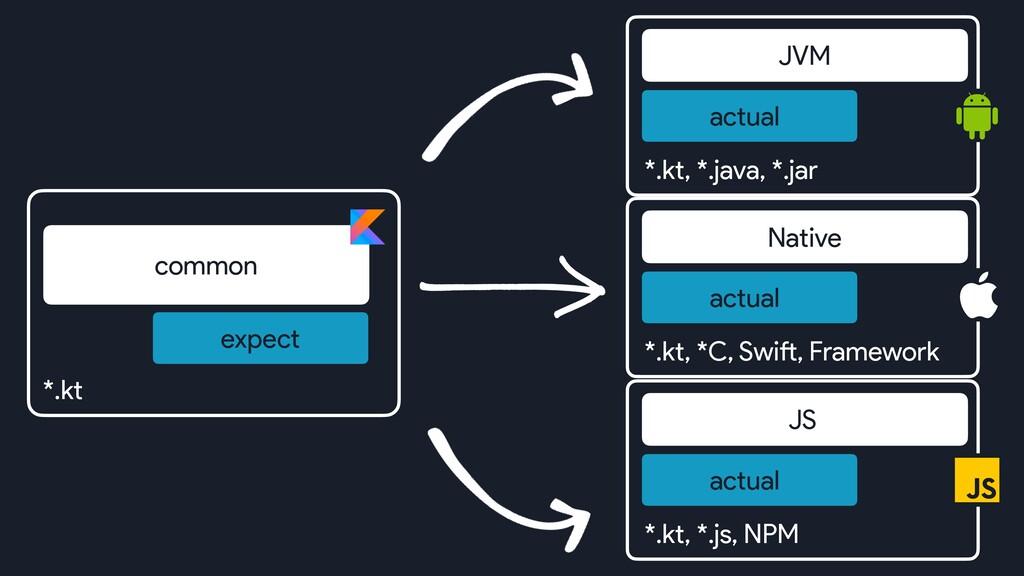 *.kt common expect JVM actual *.kt, *.java, *.j...