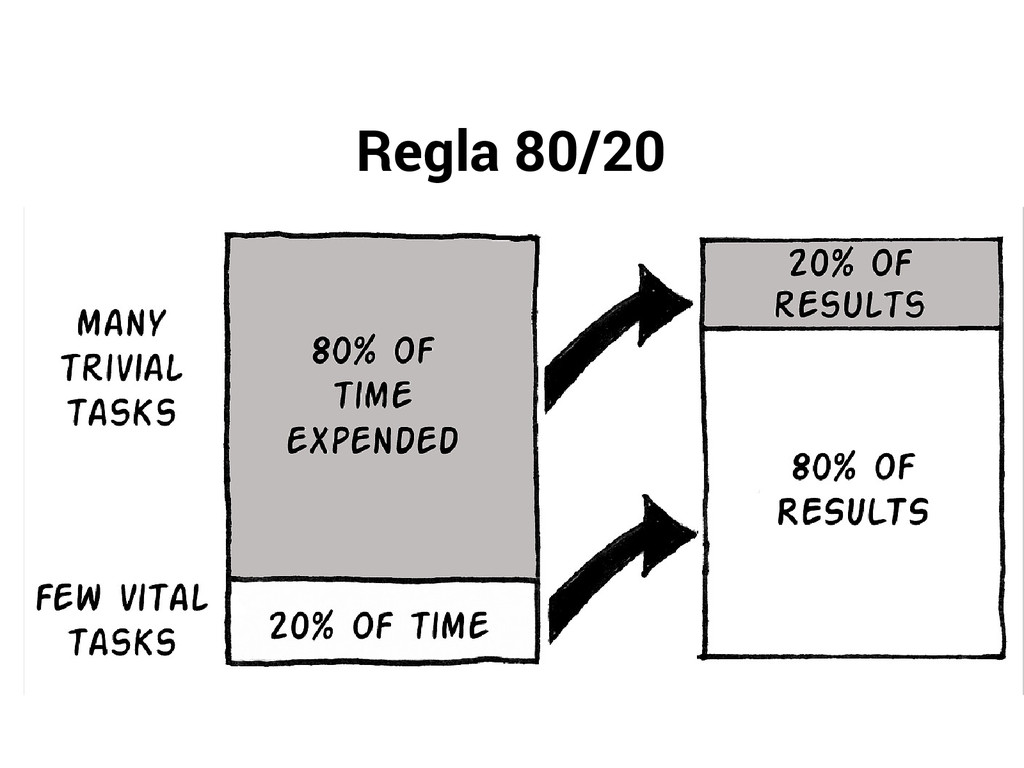Regla 80/20