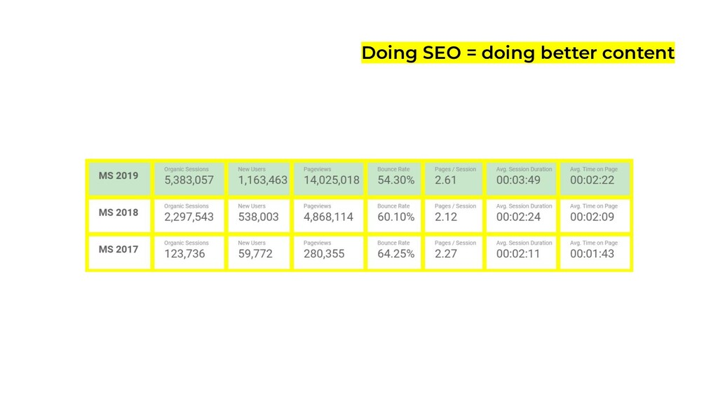 Doing SEO = doing better content