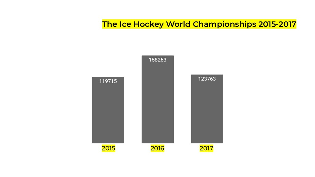The Ice Hockey World Championships 2015-2017 20...