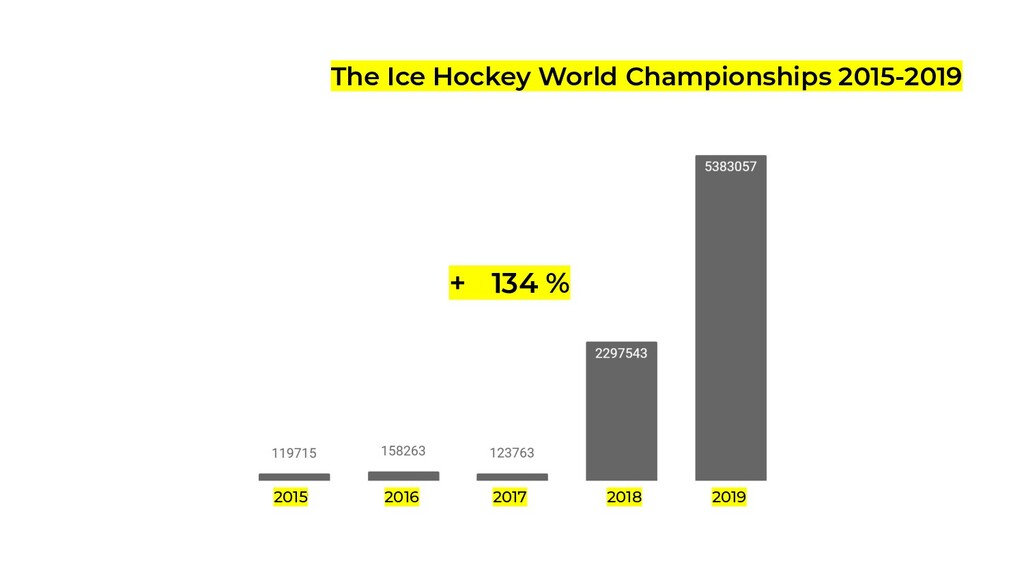 The Ice Hockey World Championships 2015-2019 + ...