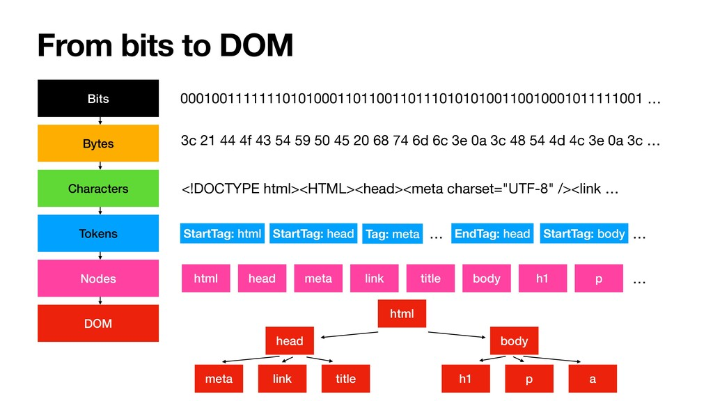 From bits to DOM Bits Bytes Characters Tokens N...