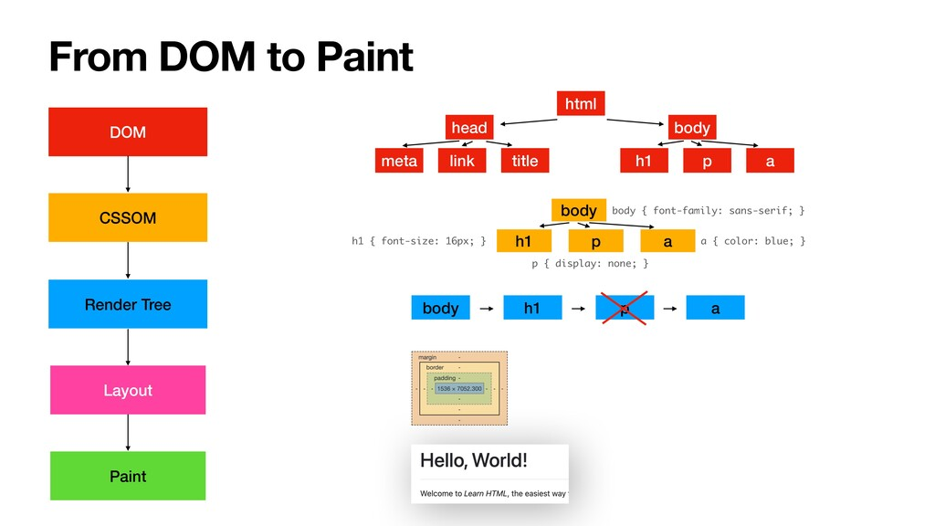 From DOM to Paint DOM html head meta link body ...