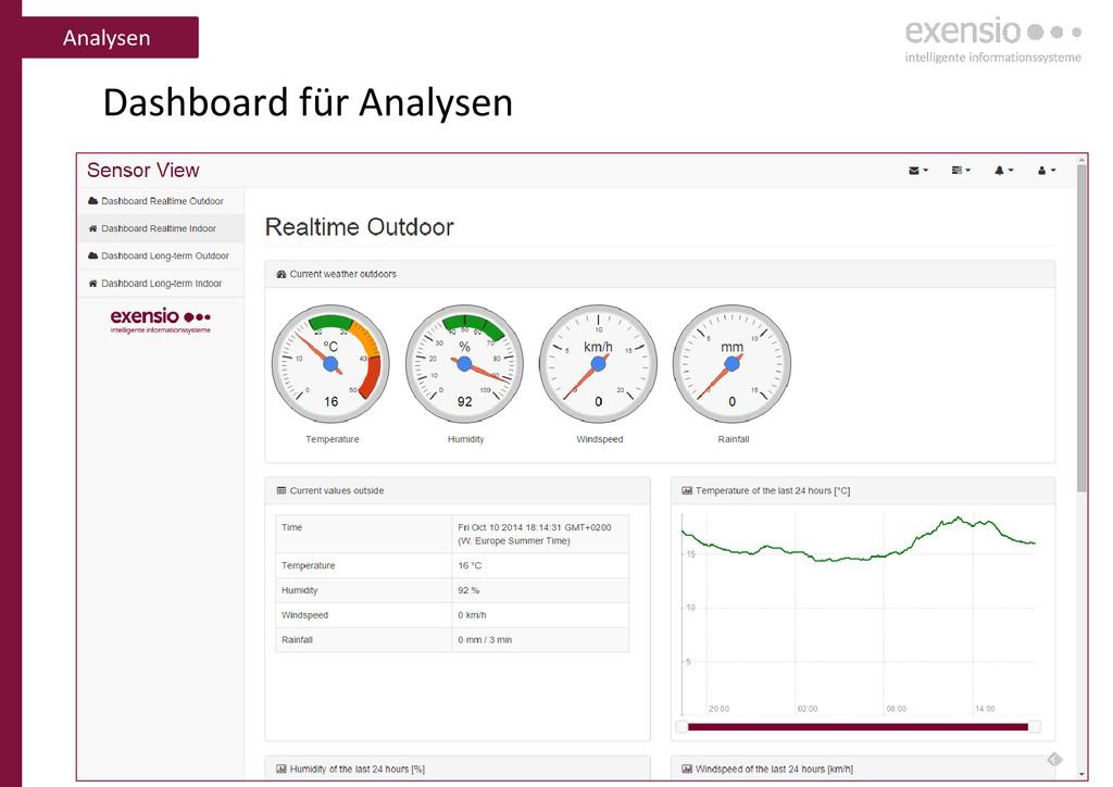 10 Dashboard für Analysen Analysen